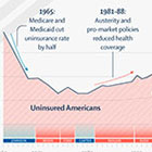 The Lancet chart of rising uninsured
